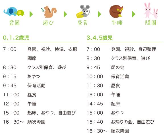 登園>遊び>昼食>午睡>降園